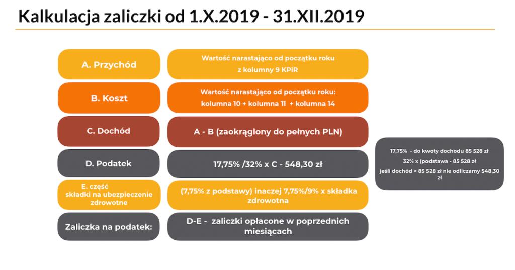 MENTORIS Kalkulacja zaliczki na podatek dochodowy od 1.X.2019 - 31.XII.2019